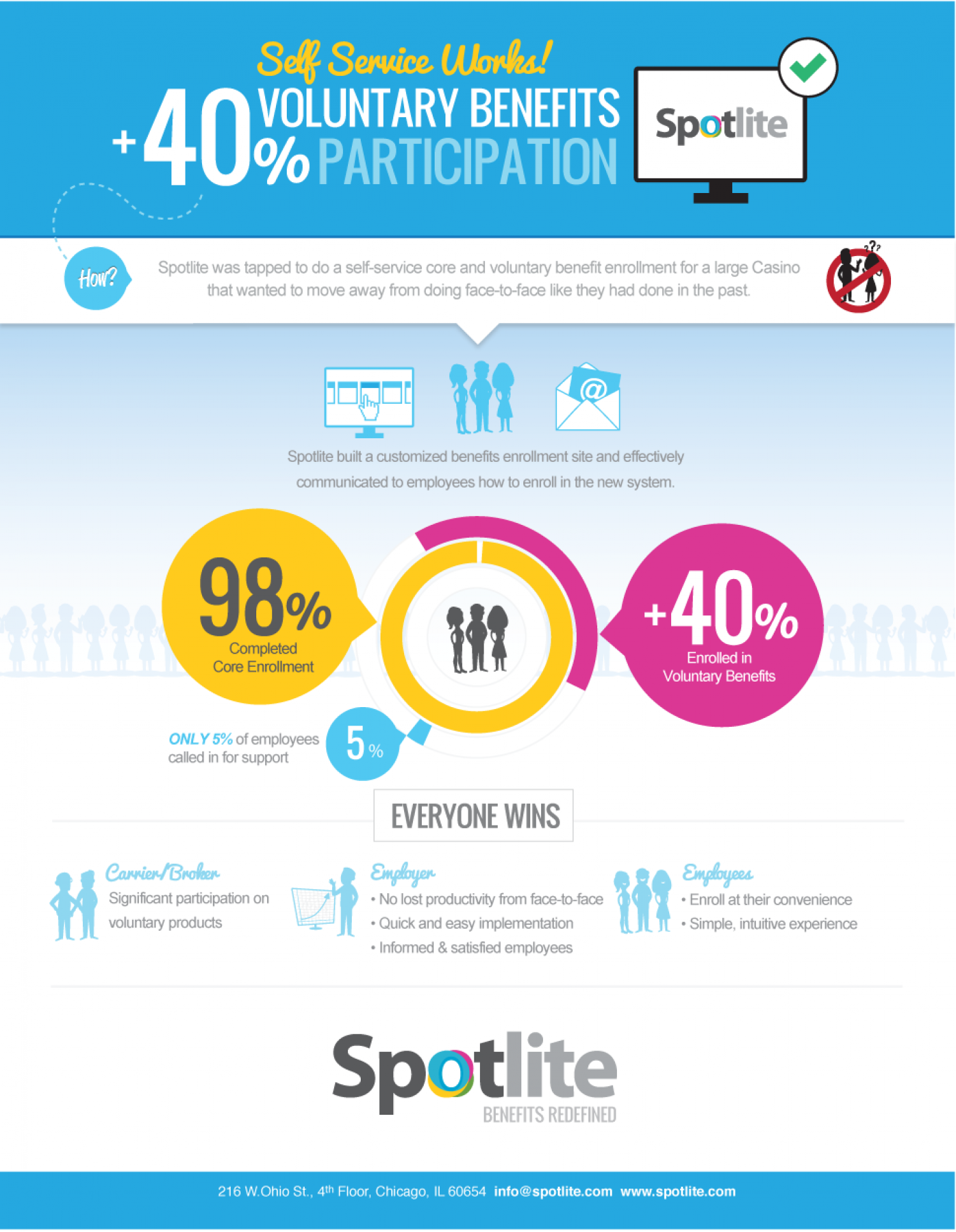 +40% Voluntary Benefits Participation Infographic