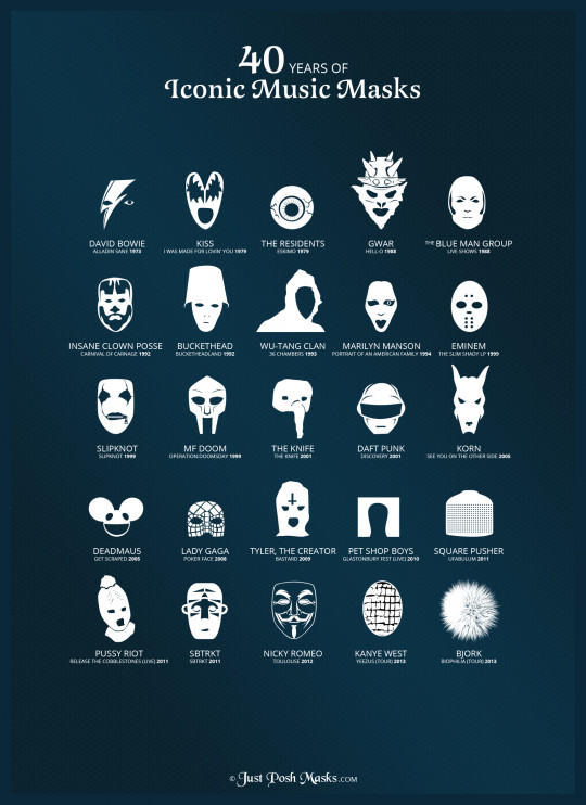 40 Years of Iconic Music Masks