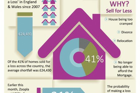 41% Of Homes Sold For A Loss In England And Wales Since 2007 Infographic