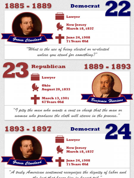 44 Reasons America Is Free - Celebrating the Leaders of Our Nation Infographic