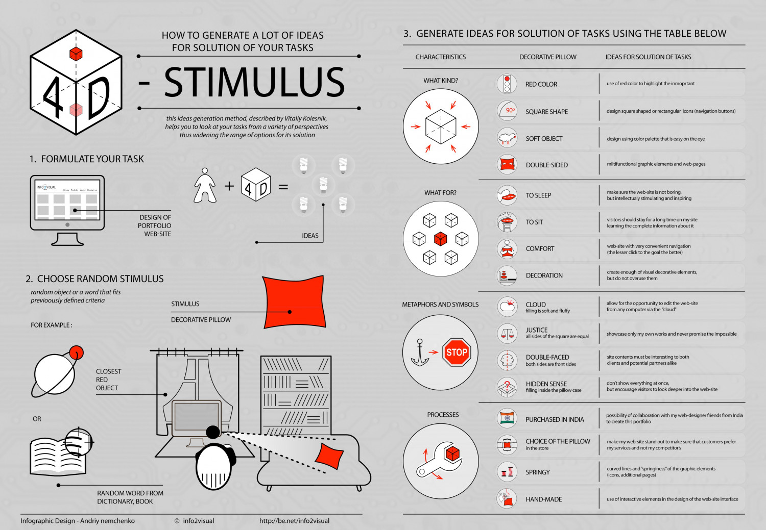 4D - stimulus : idea-generating method | infographic Infographic