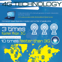 4G Technology Infographic