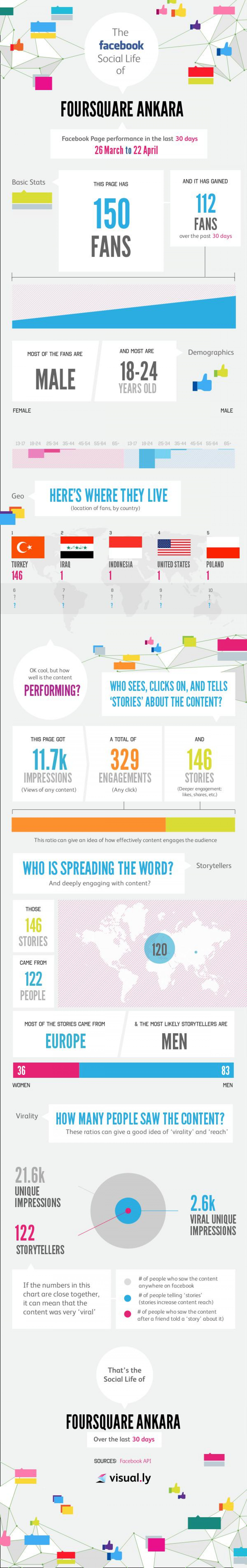 4sqAnkara Facebook Insights Infographic