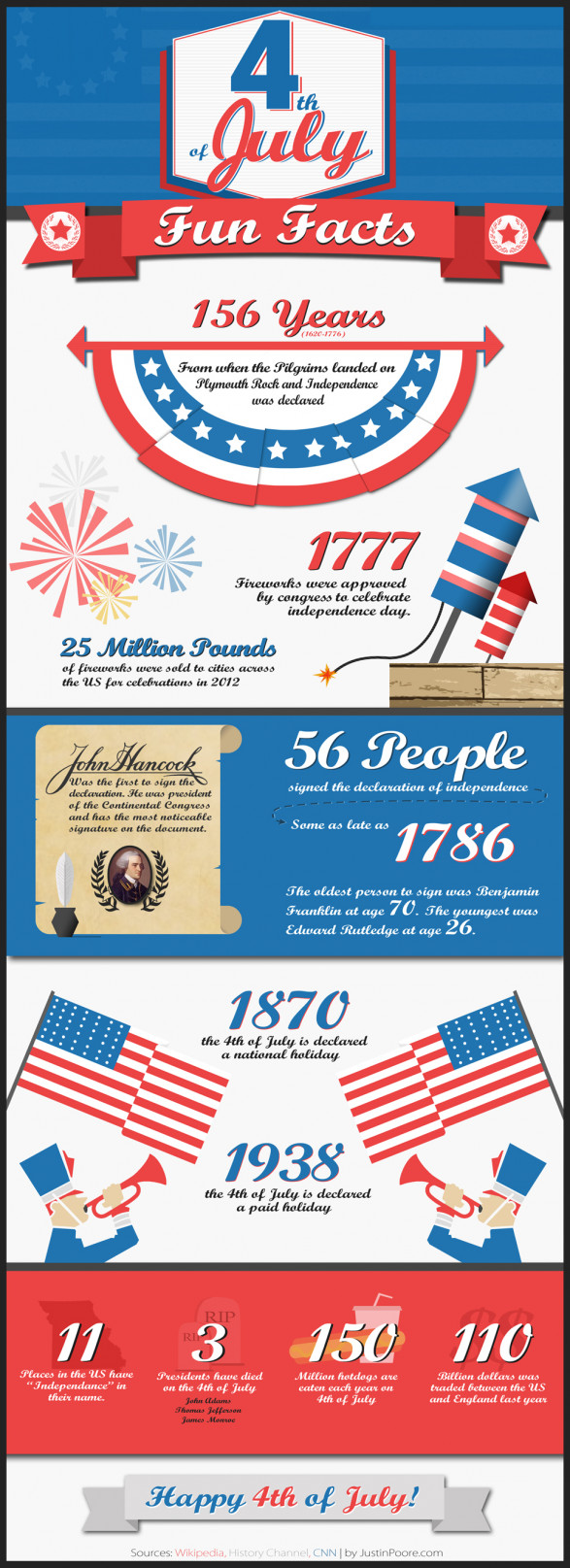 Independence Day Fun Facts