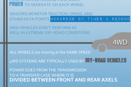 4WD Vehicles vs. AWD Vehicles Infographic