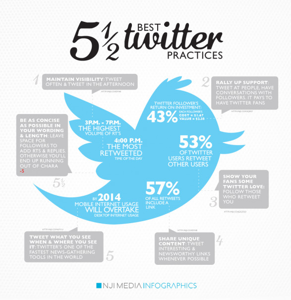 5 12 best twitter practices 50290c7a10767 w587 Best Practices on Twitter   Infographic
