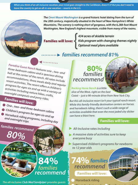 5 Best All-Inclusive Family Resorts in The U.S. Infographic