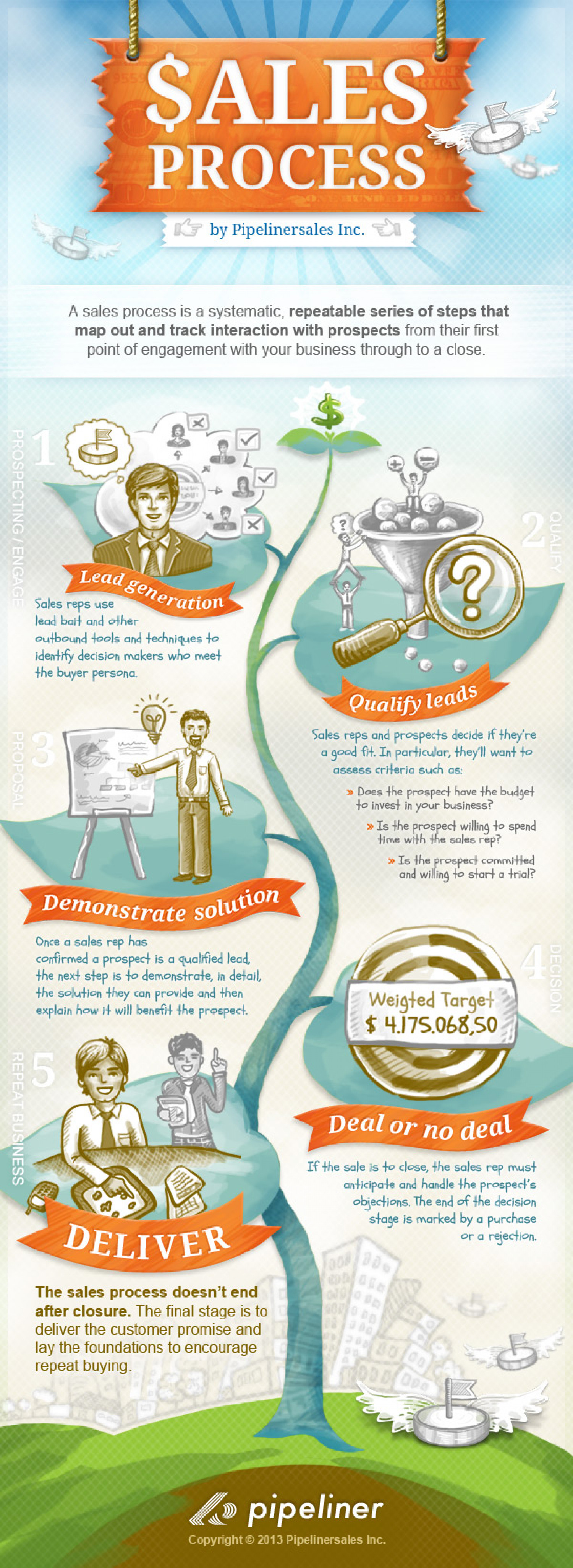 5 Crucial Sales Process Steps - Explained Infographic