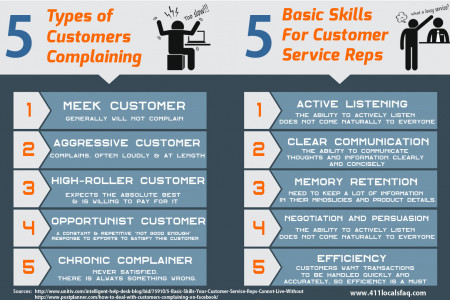 5 Types of Customers Complaining Infographic