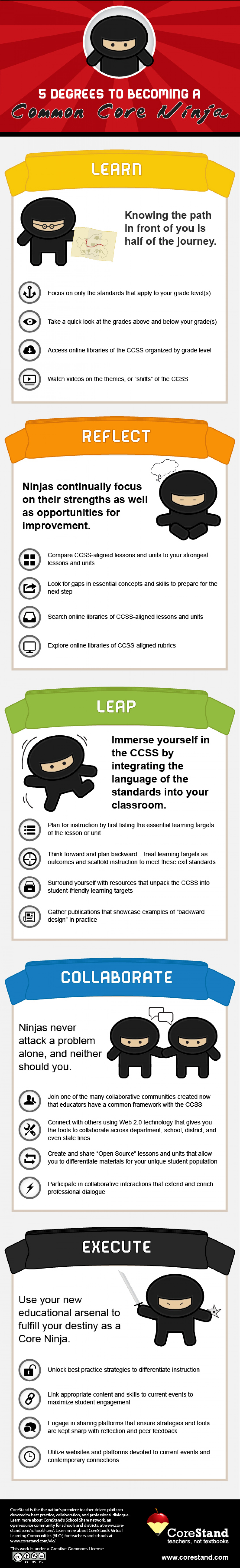 5 Degrees to Becoming a Common Core Ninja [INFOGRAPHIC] Infographic