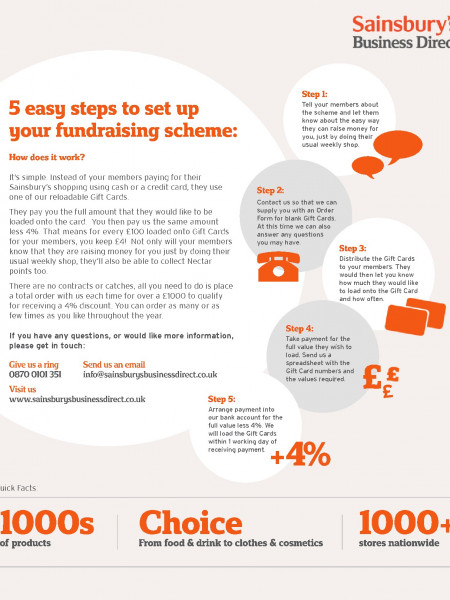 5 Easy Steps to set up your Fundraising Scheme Infographic
