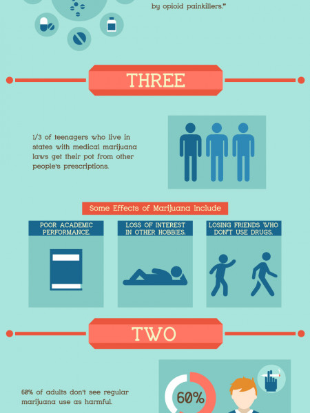 5 Facts About Teen Drug Abuse | Rehabilitation Care Treatment Infographic