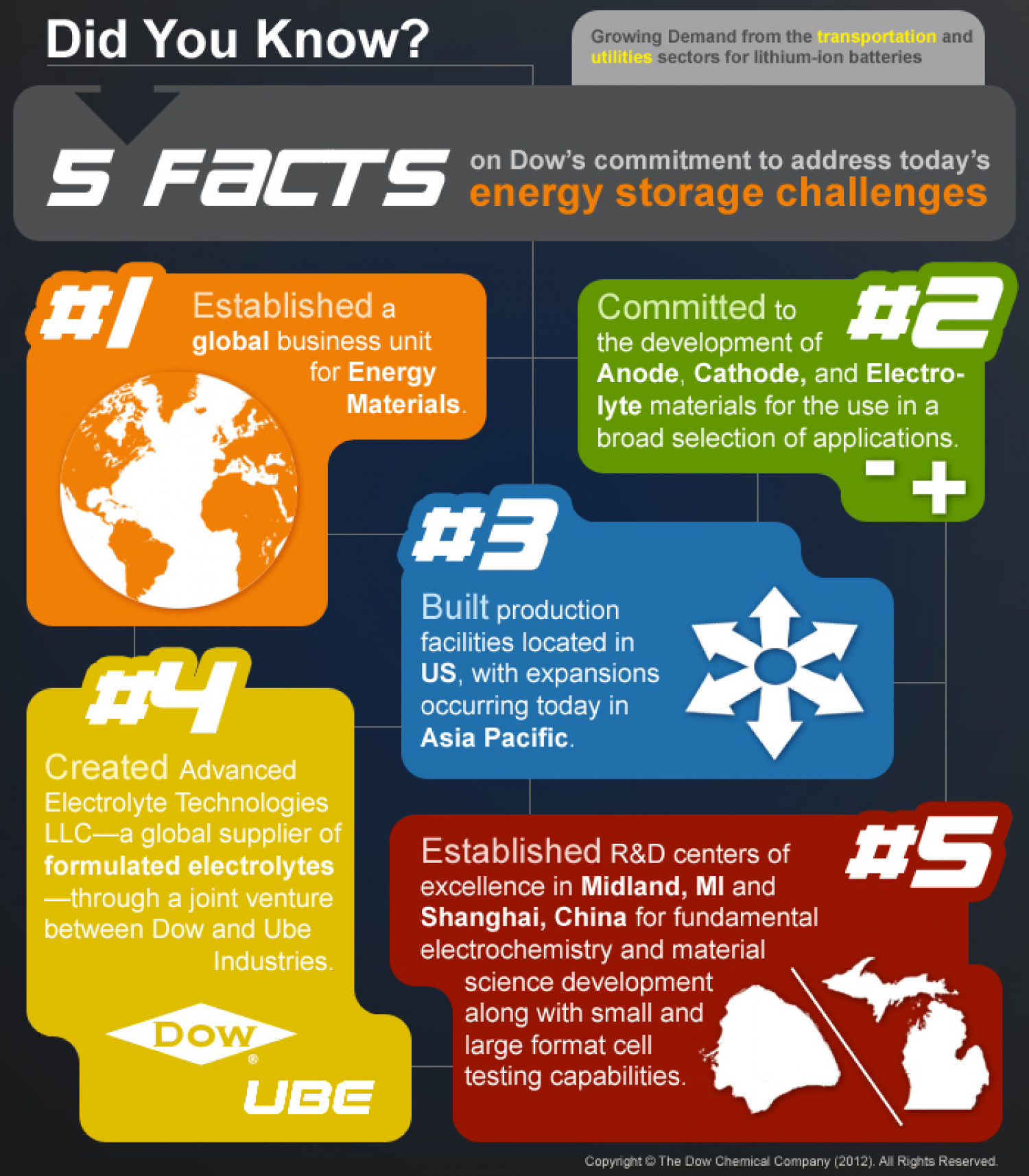 5 Facts on Dow's Commitment to address today's energy storage challenges Infographic