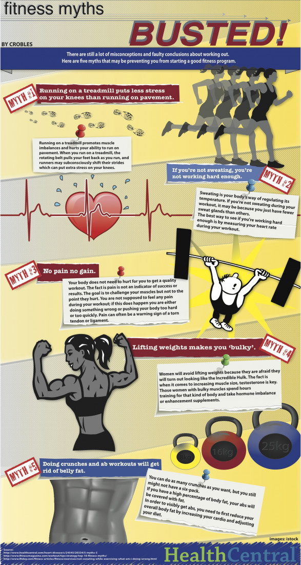 5 Fitness Myths... Busted!