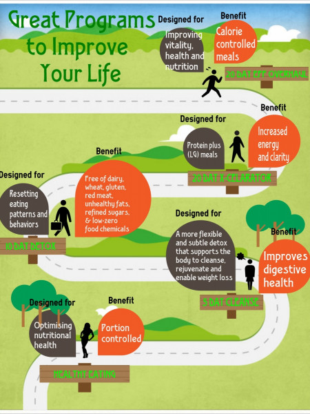 5 Great Programs to Improve Your Life Infographic
