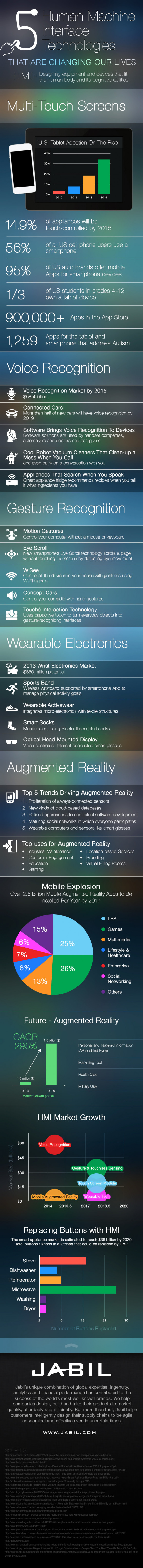 5 Human Machine Interface (HMI) Technologies that are Changing our Lives