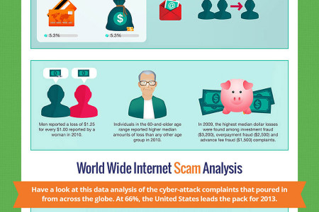 5 Importnat Tip to Prevent Online Scam & Phishing Attacks Infographic