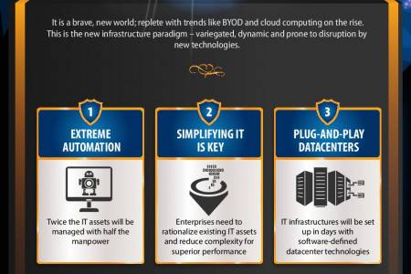 5 Infrastructure Management Trends For 2014 Infographic