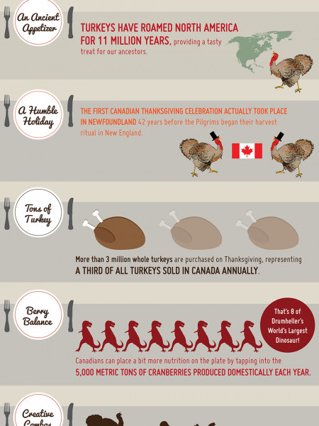 5 Interesting Facts about Canadian Thanksgiving Infographic