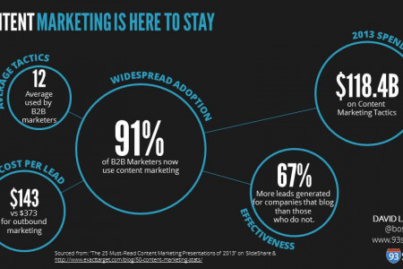 5 Key Content Marketing Stats from 2013 Infographic Infographic