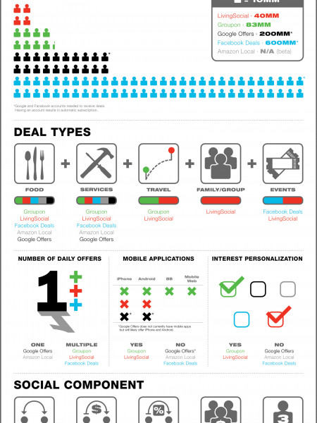 5 Key Daily Deal Sites Infographic