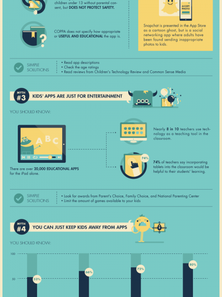 5 Monster Myths About App Safety For Kids Infographic