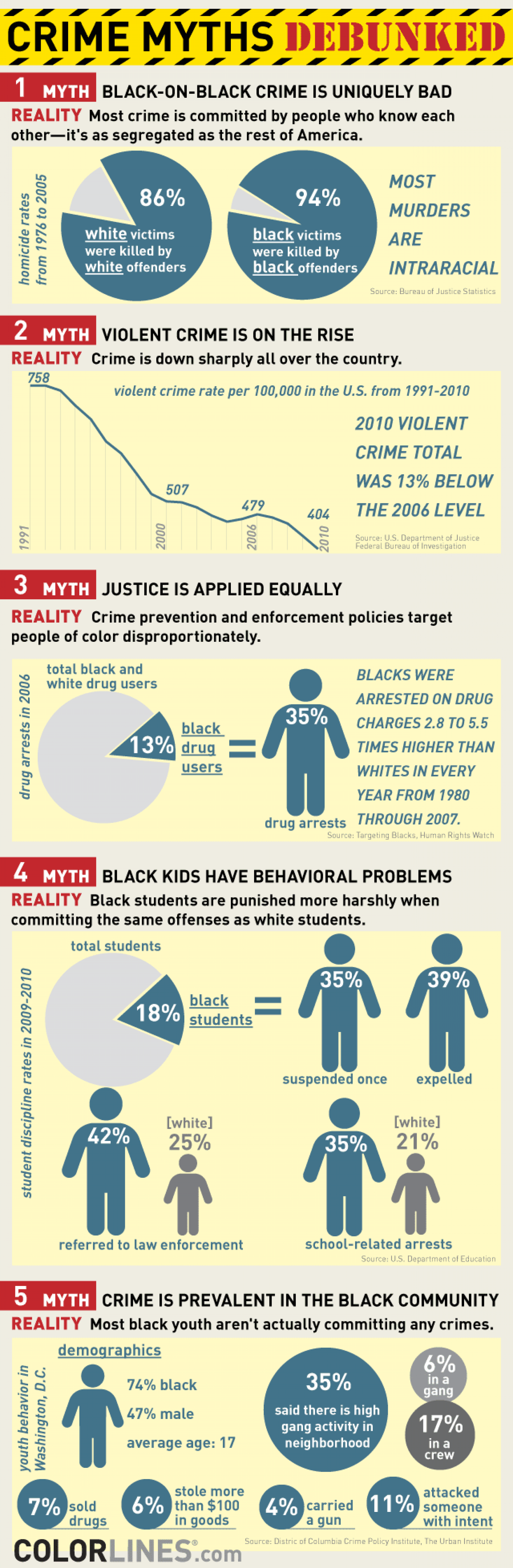 5 Myths About Crime And Race In America Infographic