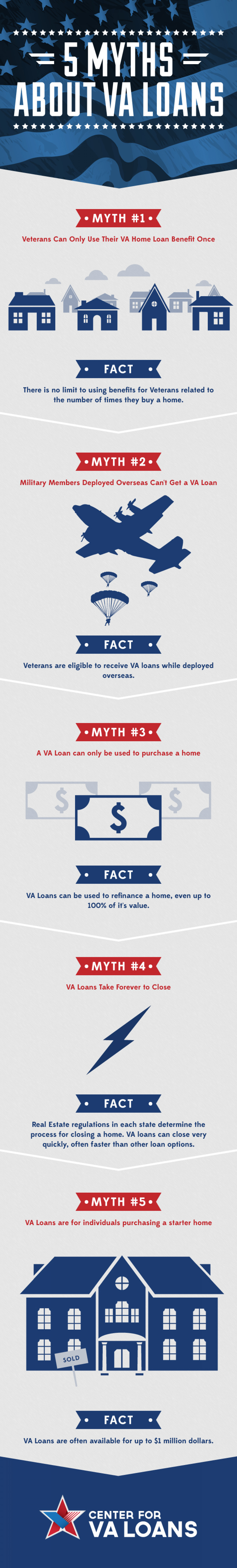5 Myths and 5 Related Facts About VA Loans Infographic