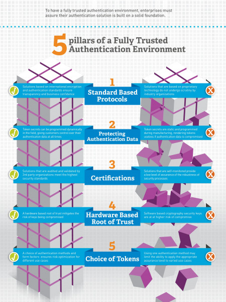 Fully Trusted Authentication Infographic