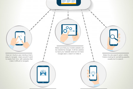 5 Points to keep in mind when turning mobile-friendly Infographic