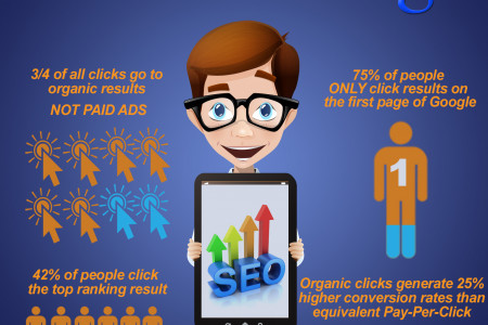 5 reaseons SEO should be in your marketing plan Infographic