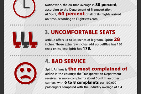 5 Reasons NOT to fly Spirit Airlines Infographic