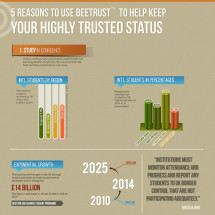 5 reasons to use Beetrust Infographic