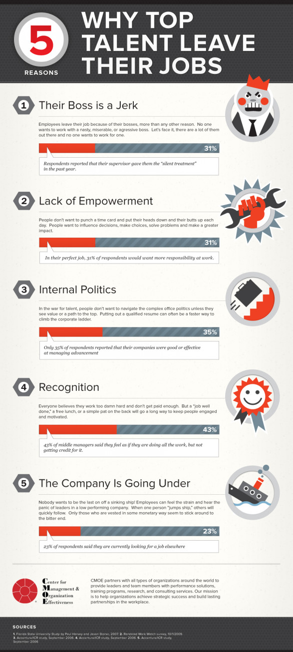 5 Reasons Top Talent Leave Their Jobs