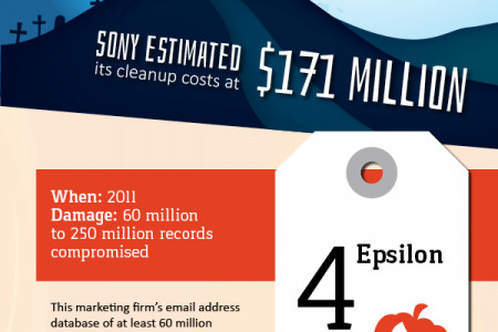 5 Scariest Data Breaches of All Time Infographic