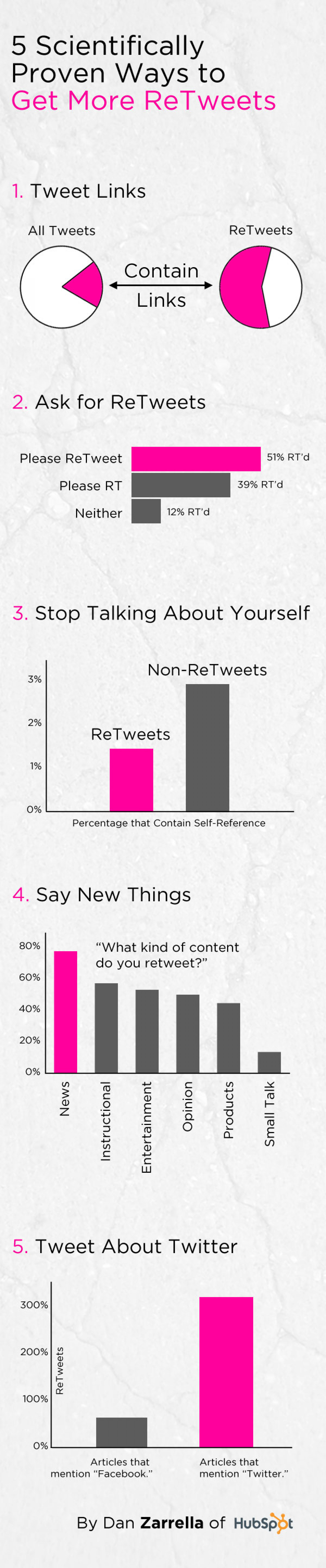 5 Scientifically Proven Ways to Get More ReTweets Infographic