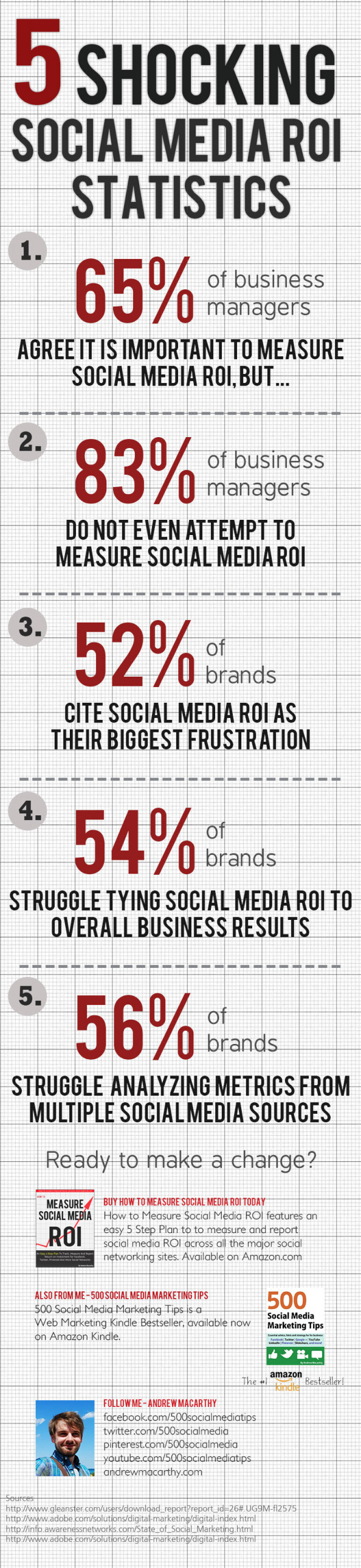5 Shocking Social Media ROI Statistics Infographic