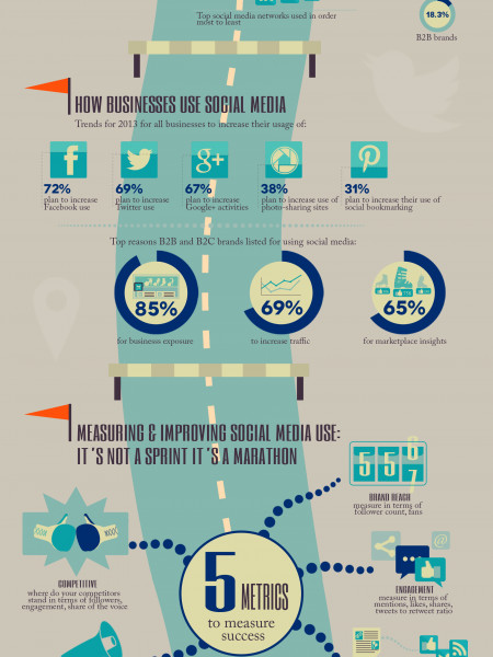 5 Social Media Metrics That Won't Slow You Down Infographic