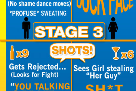 5 Stages of Drunkenness Infographic