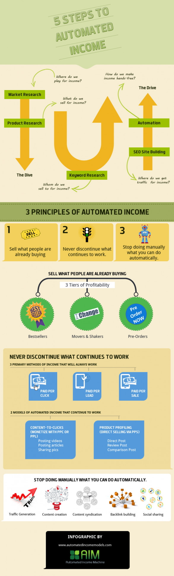 5 Steps To Automated Income
