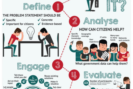 5 Steps to Developing an Open Government Project Infographic