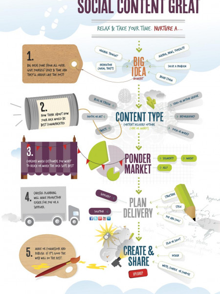 5 Steps to Make Your Social Content Great Infographic