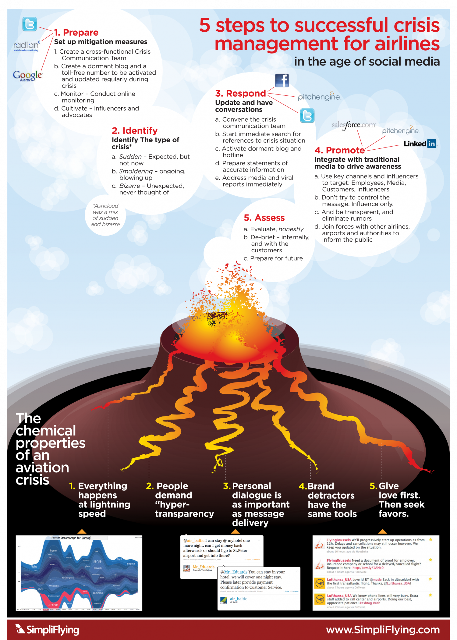 5 Steps to Successful Crisis Management for Airlines  Infographic