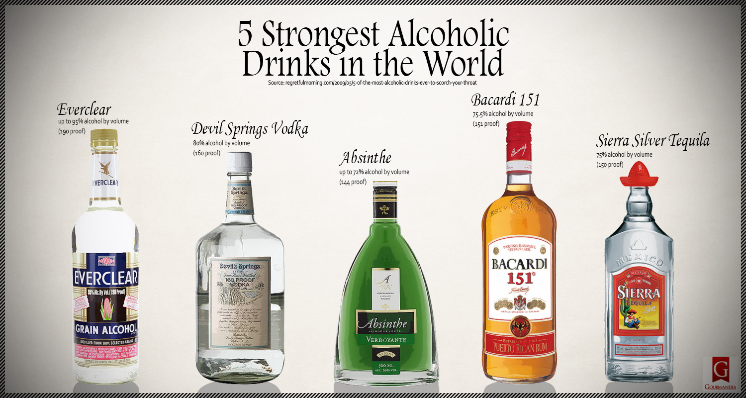 Strongest Alcoholic Drinks