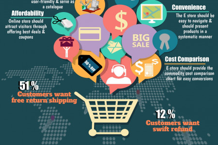 5 Things Shoppers Want in an Online Store Infographic