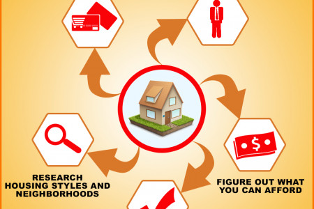 5 Things to do Before Looking for a Home Infographic