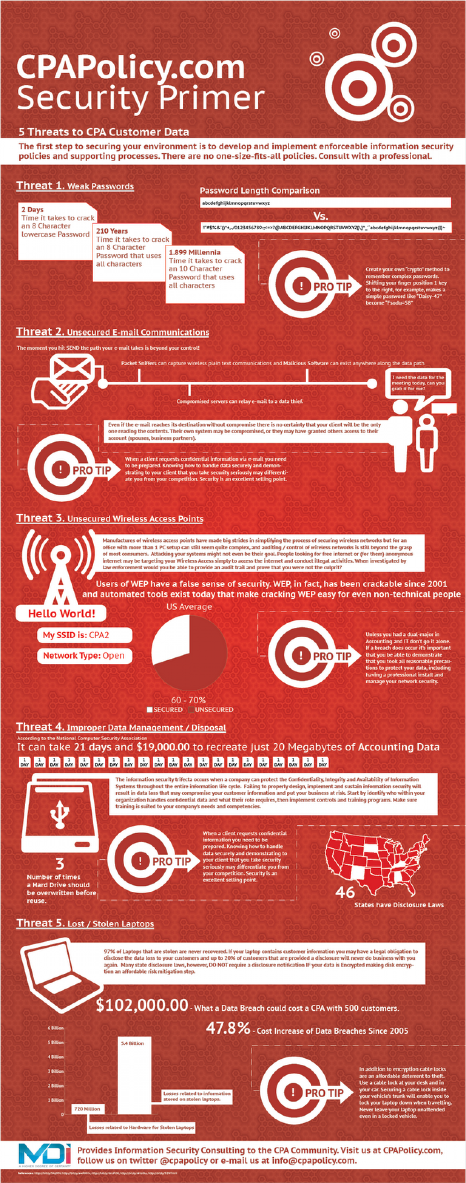 5 Threats to CPA Customer Data Infographic