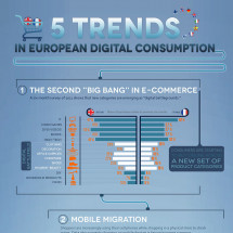 5 Trends in European Digital Consumption Infographic
