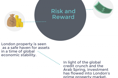 5 trends shaping London luxury property Infographic