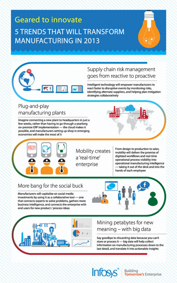 5 Trends That Will Transform Manufacturing In 2013